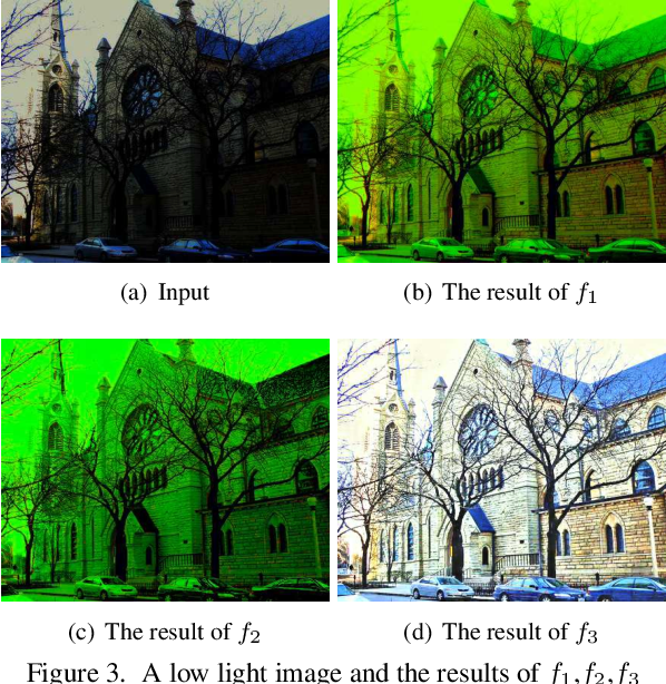 Figure 4 for MSR-net:Low-light Image Enhancement Using Deep Convolutional Network