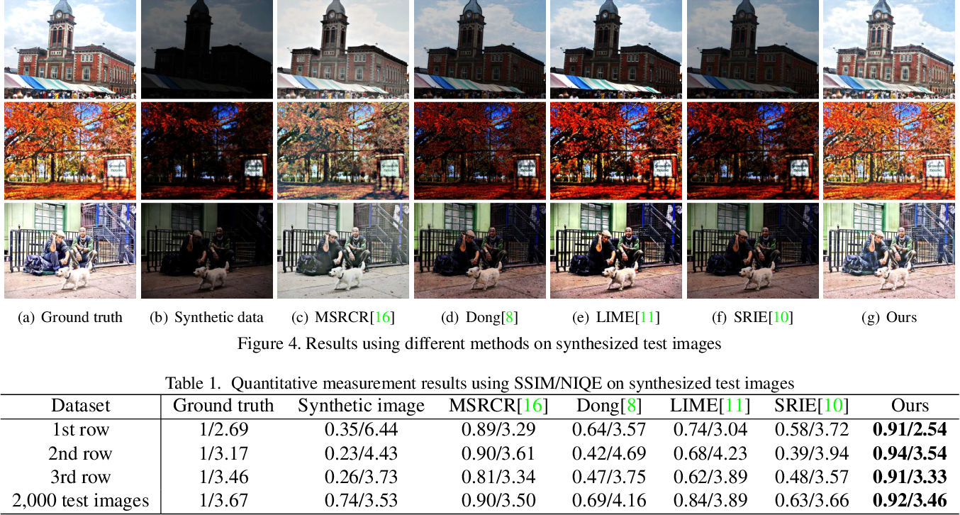 Figure 2 for MSR-net:Low-light Image Enhancement Using Deep Convolutional Network