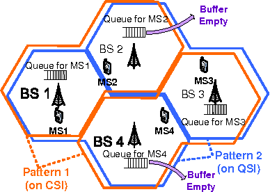 Figure 1 for Queue-Aware Dynamic Clustering and Power Allocation for Network MIMO Systems via Distributive Stochastic Learning