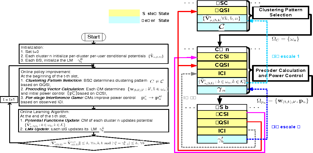 Figure 3 for Queue-Aware Dynamic Clustering and Power Allocation for Network MIMO Systems via Distributive Stochastic Learning