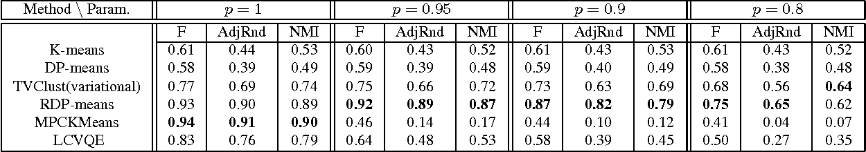 Figure 4 for Clustering With Side Information: From a Probabilistic Model to a Deterministic Algorithm