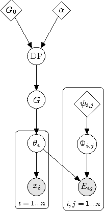 Figure 1 for Clustering With Side Information: From a Probabilistic Model to a Deterministic Algorithm