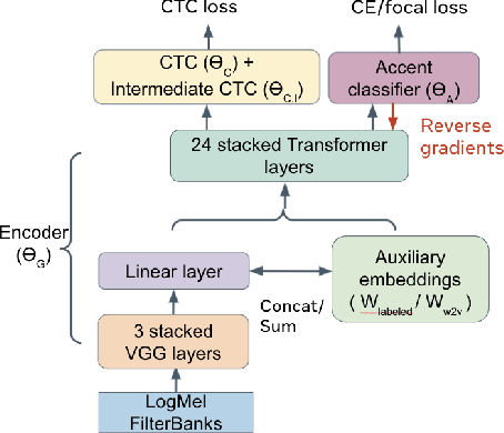 Figure 1 for Accent-Robust Automatic Speech Recognition Using Supervised and Unsupervised Wav2vec Embeddings