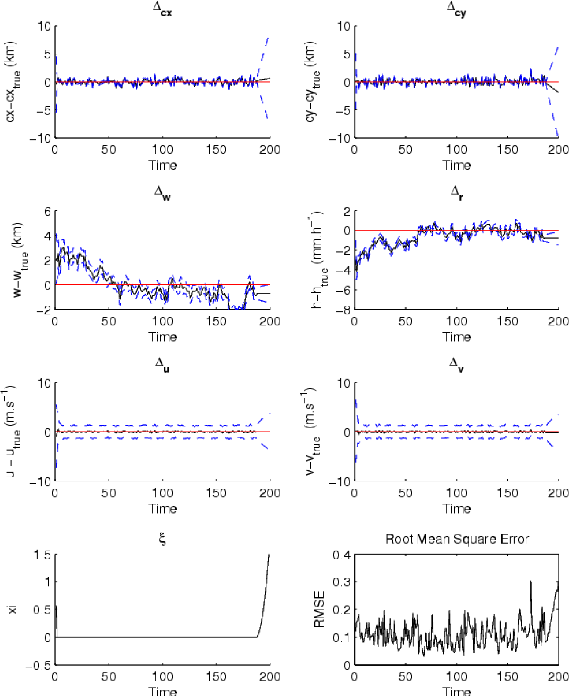 Figure 7 3 from Bayesian data assimilation - Semantic Scholar