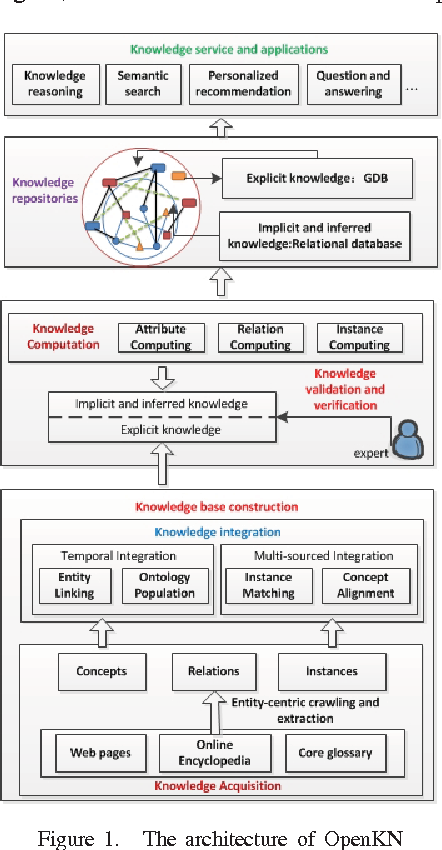 Figure 1. The architecture of OpenKN