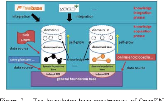 Figure 2. The knowledge base construction of OpenKN