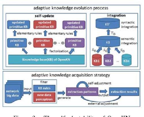 Figure 3. The self-adaptability of OpenKN