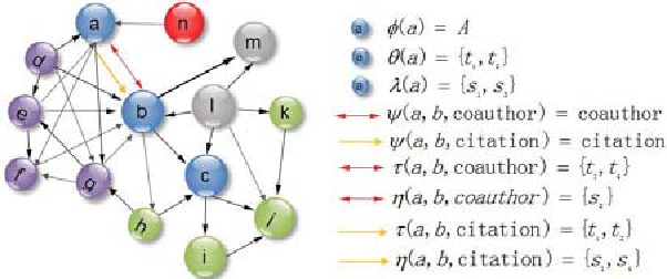 Figure 4. An evolutional knowledge network GT,S . The five different colors, i.e., blue, purple, red, gray and green of vertices can be mapped to the five types A, P, C, O, K, respectively.