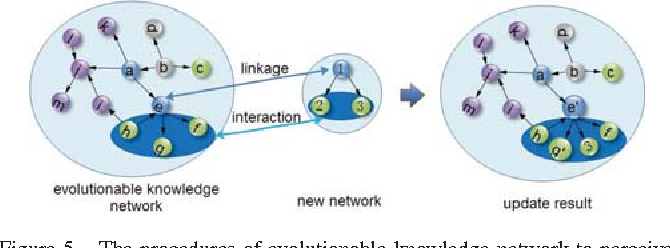 Figure 5. The procedures of evolutionable knowledge network to perceive new knowledge network and update itself.