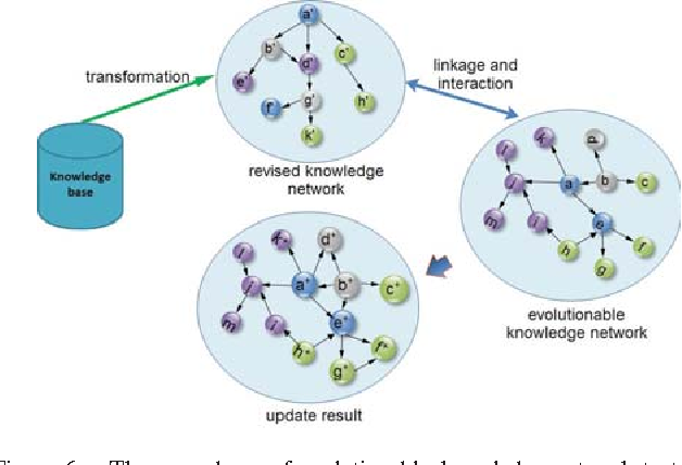 Figure 6. The procedures of evolutionable knowledge network to transform existing knowledge base to an evolutionable knowledge network for integration.