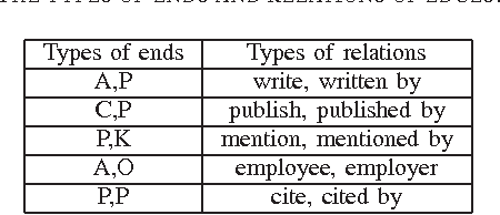 Table I THE TYPES OF ENDS AND RELATIONS OF EDGES.