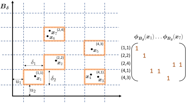Figure 1 for Scalable Spectral Clustering Using Random Binning Features