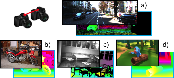 Figure 3 for On the Synergies between Machine Learning and Stereo: a Survey