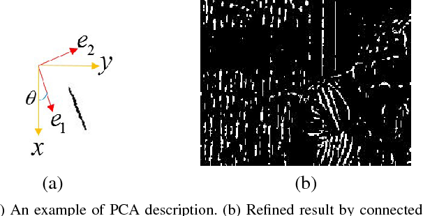 Figure 4 for Rain Removal By Image Quasi-Sparsity Priors