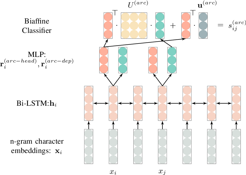 Figure 2 for A Unified Model for Joint Chinese Word Segmentation and Dependency Parsing