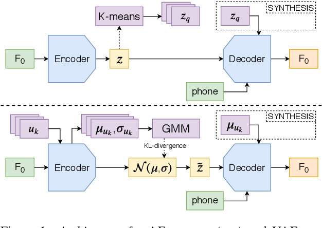 Figure 1 for Perception of prosodic variation for speech synthesis using an unsupervised discrete representation of F0