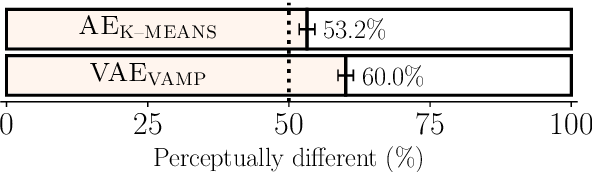 Figure 4 for Perception of prosodic variation for speech synthesis using an unsupervised discrete representation of F0
