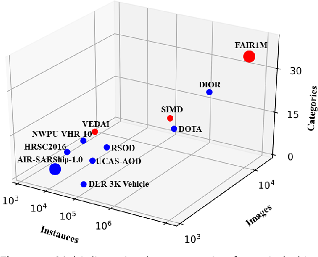 Figure 1 for FAIR1M: A Benchmark Dataset for Fine-grained Object Recognition in High-Resolution Remote Sensing Imagery