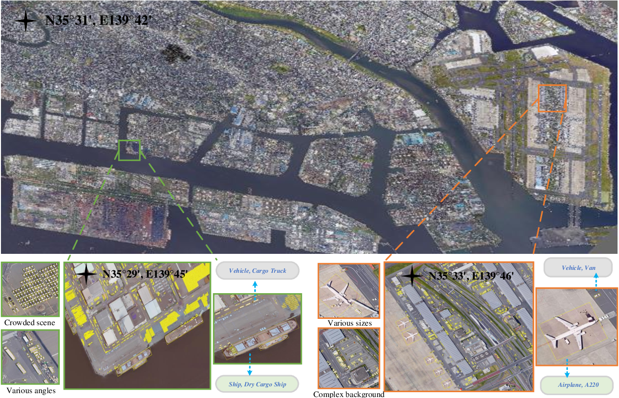 Figure 3 for FAIR1M: A Benchmark Dataset for Fine-grained Object Recognition in High-Resolution Remote Sensing Imagery