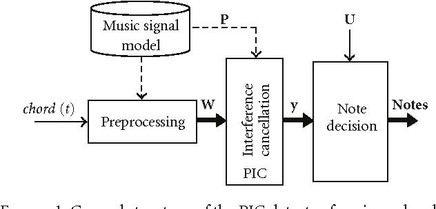 Pic Detector For Piano Chords Anam Barbancho Semantic Scholar