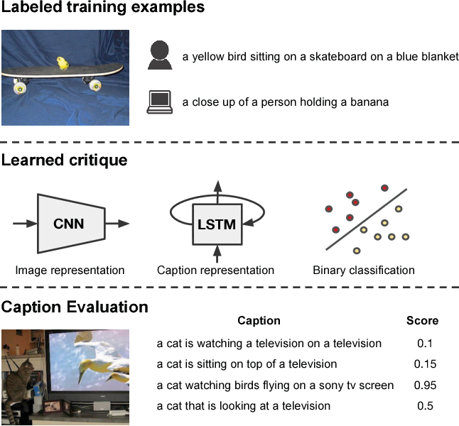 Figure 1 for Learning to Evaluate Image Captioning