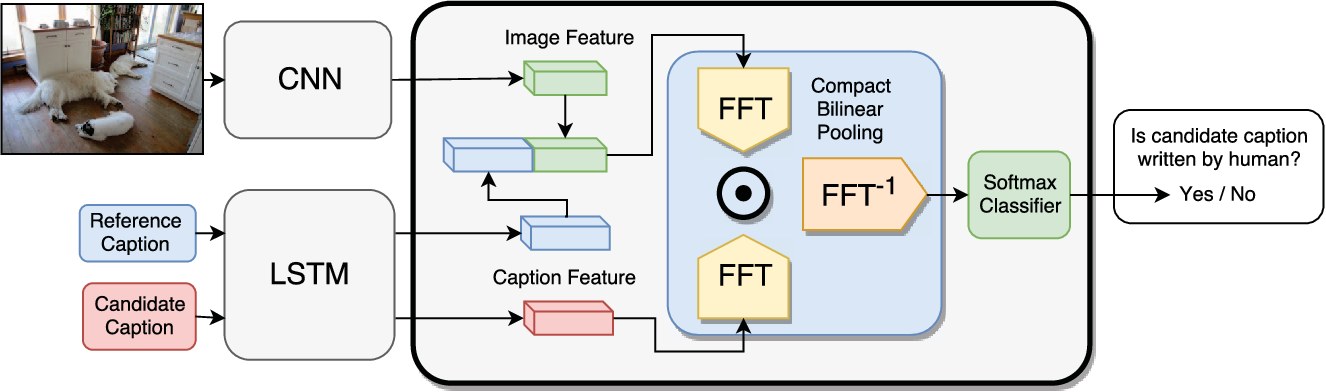 Figure 3 for Learning to Evaluate Image Captioning