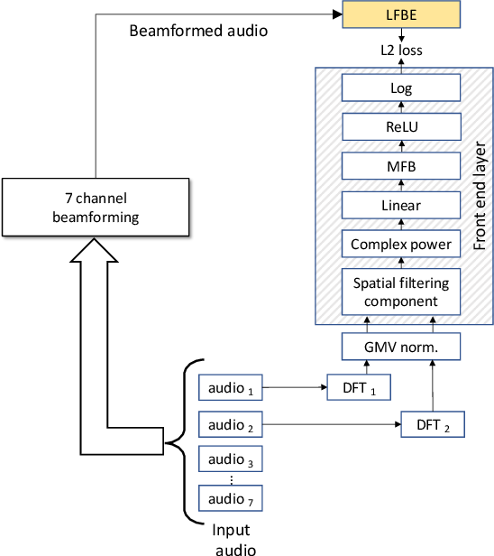 Figure 1 for Fully Learnable Front-End for Multi-Channel Acoustic Modeling using Semi-Supervised Learning