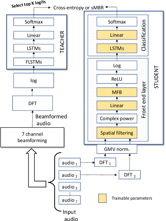 Figure 3 for Fully Learnable Front-End for Multi-Channel Acoustic Modeling using Semi-Supervised Learning