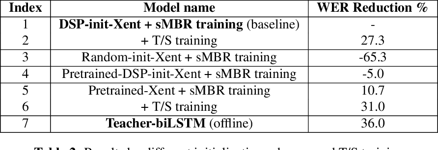 Figure 4 for Fully Learnable Front-End for Multi-Channel Acoustic Modeling using Semi-Supervised Learning