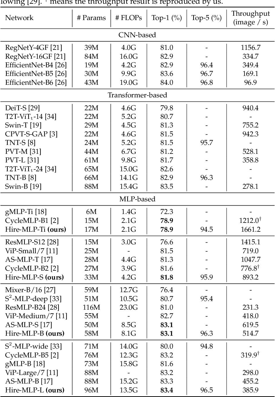 Figure 4 for Hire-MLP: Vision MLP via Hierarchical Rearrangement
