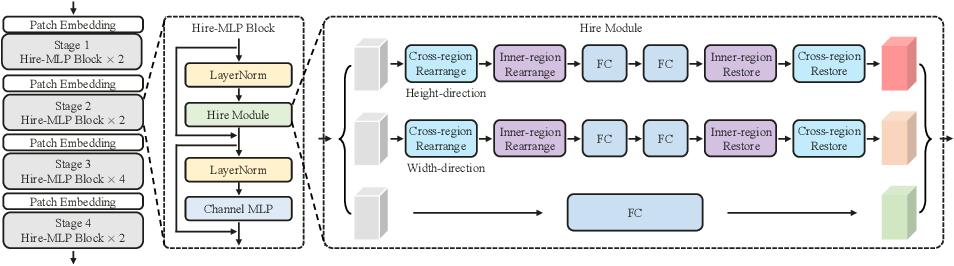 Figure 1 for Hire-MLP: Vision MLP via Hierarchical Rearrangement