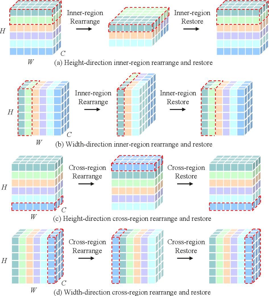 Figure 3 for Hire-MLP: Vision MLP via Hierarchical Rearrangement