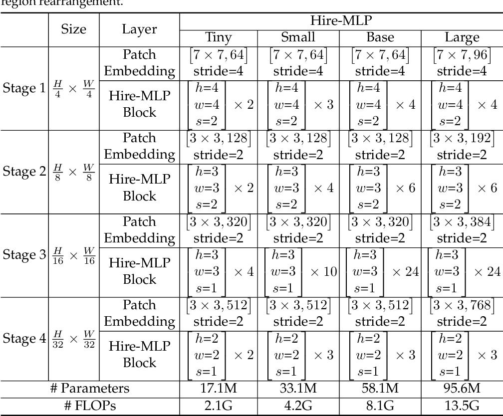 Figure 2 for Hire-MLP: Vision MLP via Hierarchical Rearrangement