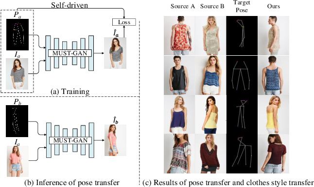 Figure 1 for MUST-GAN: Multi-level Statistics Transfer for Self-driven Person Image Generation