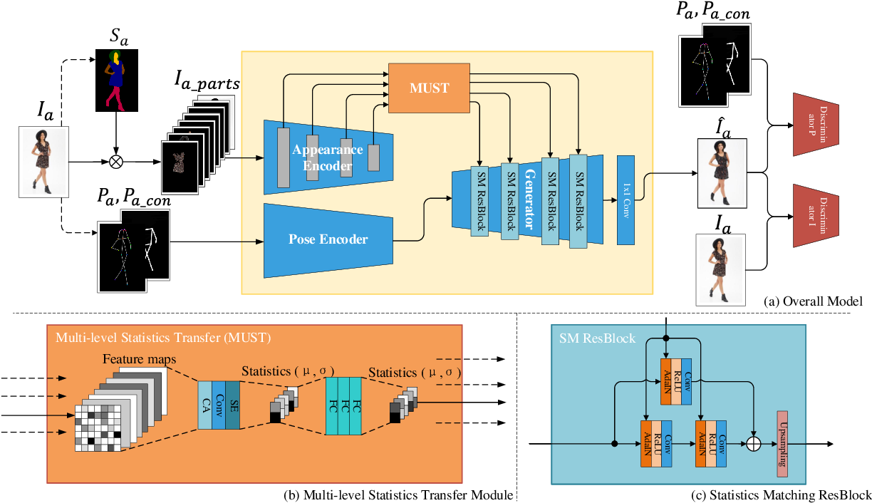 Figure 3 for MUST-GAN: Multi-level Statistics Transfer for Self-driven Person Image Generation