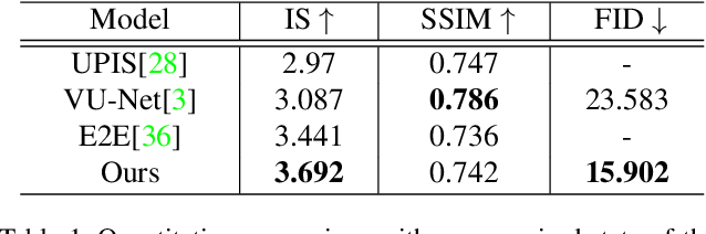 Figure 2 for MUST-GAN: Multi-level Statistics Transfer for Self-driven Person Image Generation