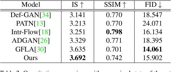Figure 4 for MUST-GAN: Multi-level Statistics Transfer for Self-driven Person Image Generation