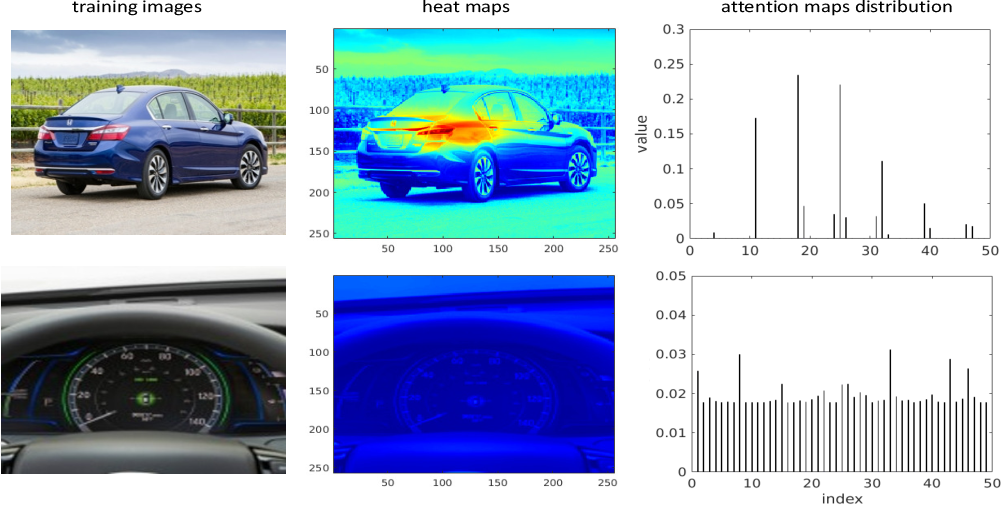 Figure 3 for Attend in groups: a weakly-supervised deep learning framework for learning from web data