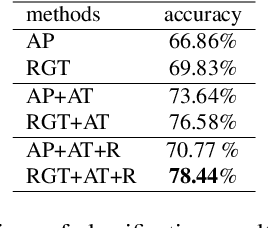 Figure 2 for Attend in groups: a weakly-supervised deep learning framework for learning from web data