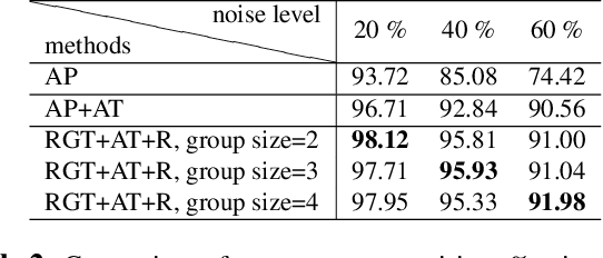 Figure 4 for Attend in groups: a weakly-supervised deep learning framework for learning from web data