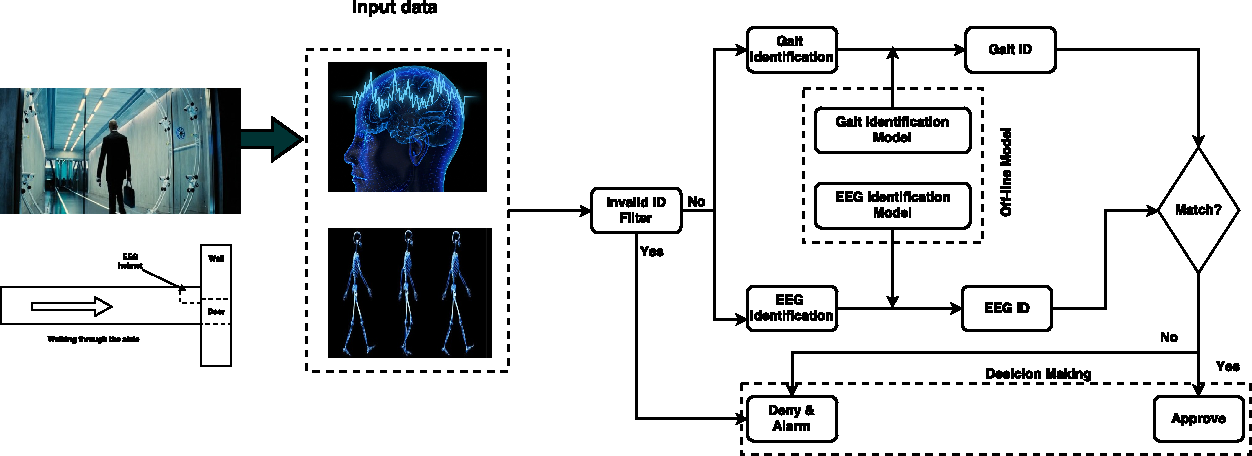 Figure 2 for DeepKey: An EEG and Gait Based Dual-Authentication System