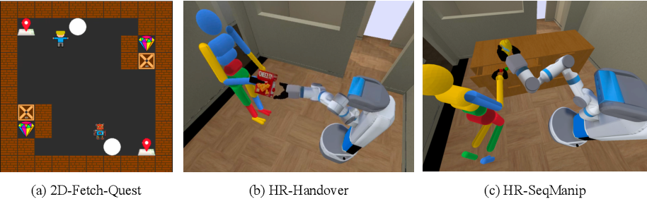 Figure 1 for Co-GAIL: Learning Diverse Strategies for Human-Robot Collaboration