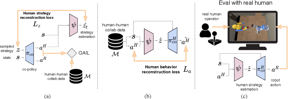 Figure 3 for Co-GAIL: Learning Diverse Strategies for Human-Robot Collaboration