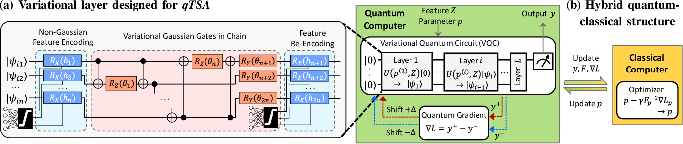 Figure 1 for Quantum Machine Learning for Power System Stability Assessment