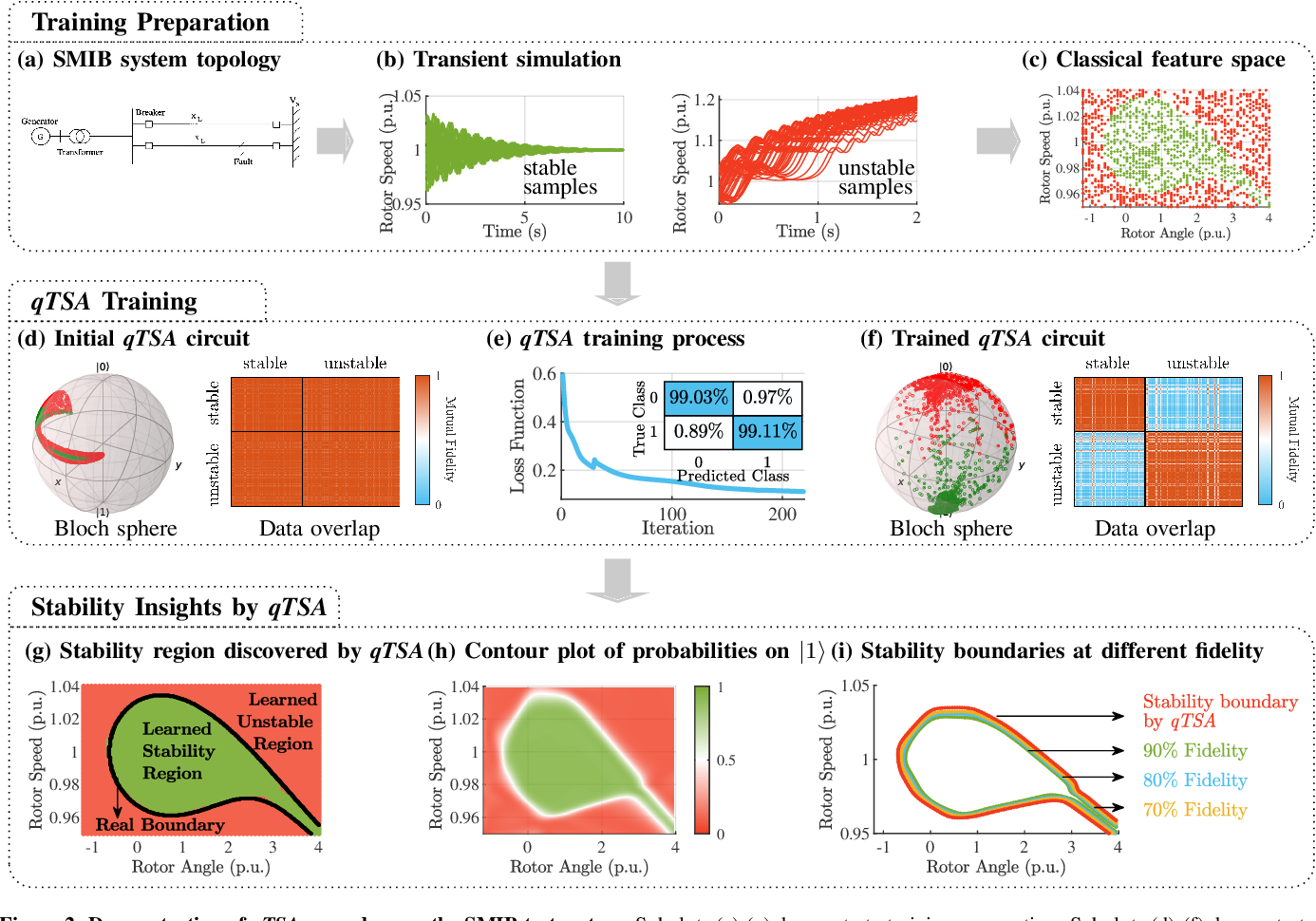 Figure 3 for Quantum Machine Learning for Power System Stability Assessment