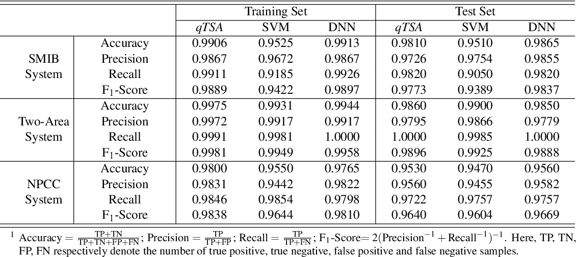 Figure 2 for Quantum Machine Learning for Power System Stability Assessment