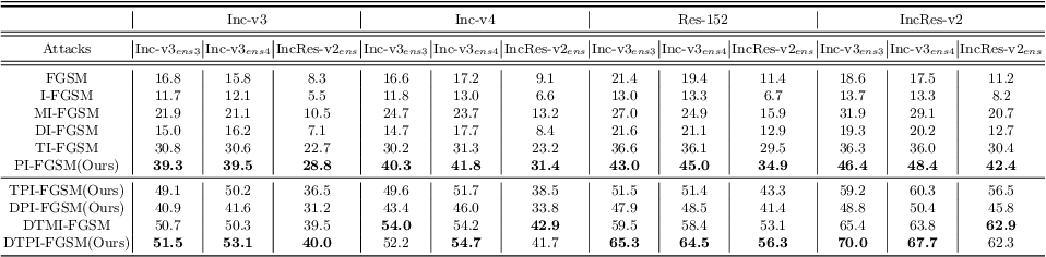 Figure 4 for Patch-wise Attack for Fooling Deep Neural Network