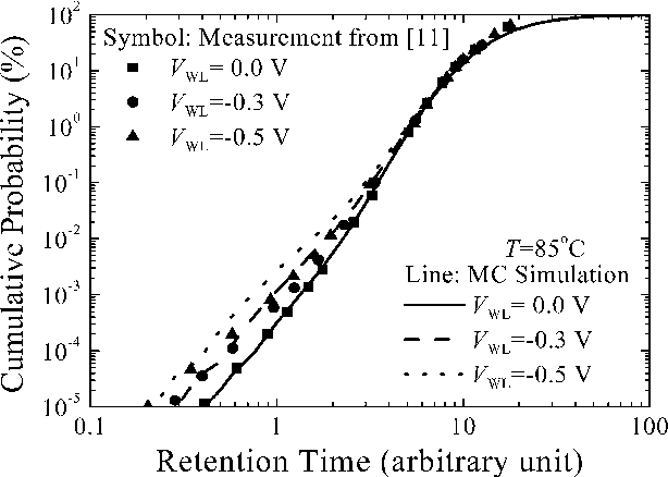 Prediction Of Data Retention Time Distribution Of Dram By Physics