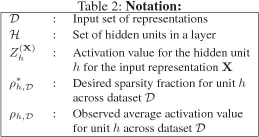 Figure 3 for SPINE: SParse Interpretable Neural Embeddings