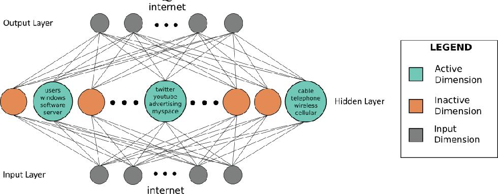 Figure 2 for SPINE: SParse Interpretable Neural Embeddings